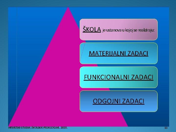 ŠKOLA je ustanova u kojoj se realiziraju: MATERIJALNI ZADACI FUNKCIONALNI ZADACI ODGOJNI ZADACI HRVATSKI
