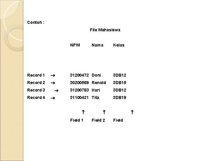Contoh : File Mahasiswa NPM Nama Kelas Record 1 31200472 Doni 3 DB 12