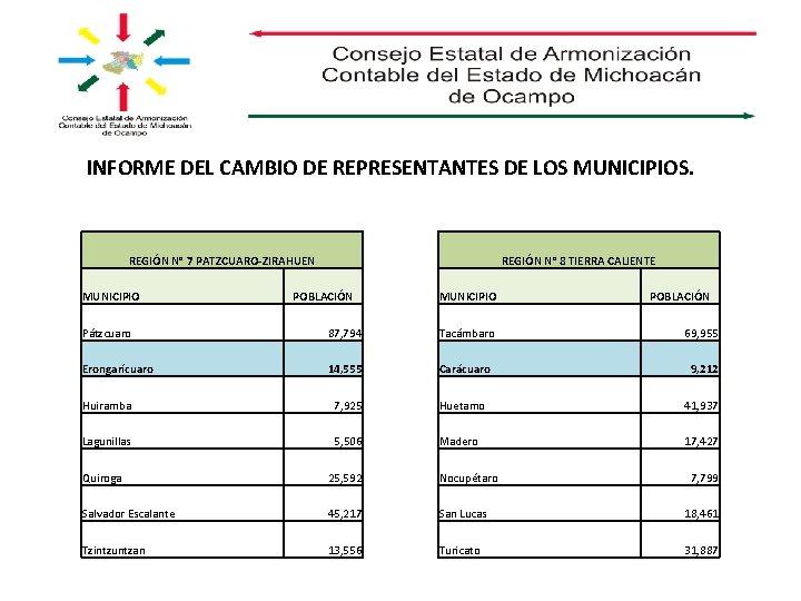 INFORME DEL CAMBIO DE REPRESENTANTES DE LOS MUNICIPIOS. REGIÓN N° 7 PATZCUARO-ZIRAHUEN MUNICIPIO REGIÓN