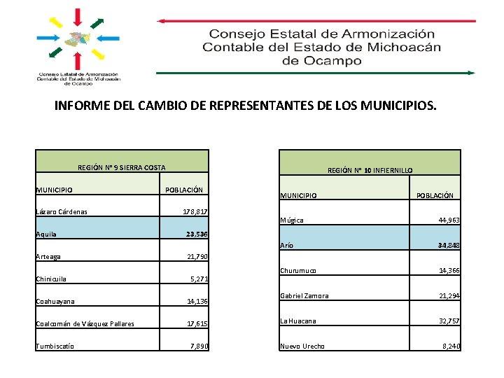 INFORME DEL CAMBIO DE REPRESENTANTES DE LOS MUNICIPIOS. REGIÓN N° 9 SIERRA COSTA MUNICIPIO