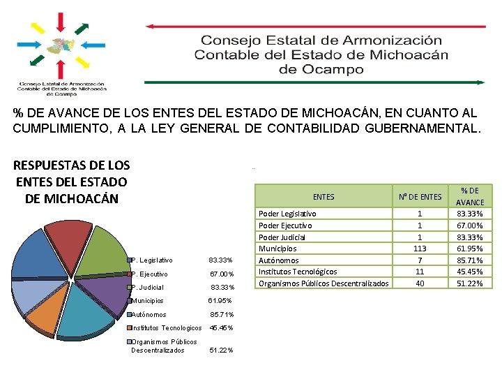 % DE AVANCE DE LOS ENTES DEL ESTADO DE MICHOACÁN, EN CUANTO AL CUMPLIMIENTO,