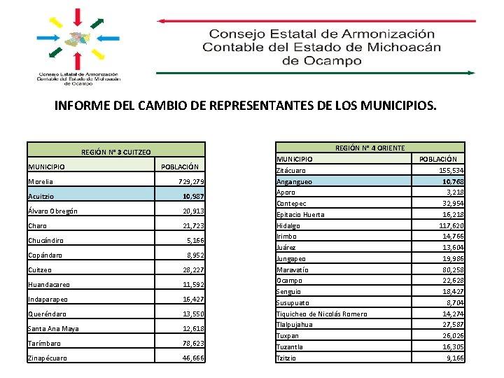 INFORME DEL CAMBIO DE REPRESENTANTES DE LOS MUNICIPIOS. REGIÓN N° 4 ORIENTE REGIÓN N°