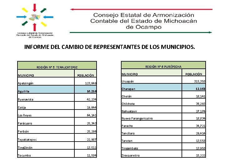 INFORME DEL CAMBIO DE REPRESENTANTES DE LOS MUNICIPIOS. REGIÓN N° 6 PURÉPECHA REGIÓN N°