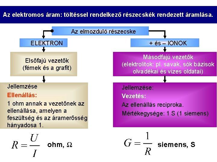 Az elektromos áram: töltéssel rendelkező részecskék rendezett áramlása. Az elmozduló részecske ELEKTRON + és