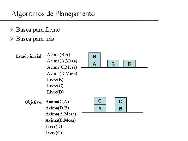 Algoritmos de Planejamento Busca para frente Ø Busca para trás Ø Estado inicial: Acima(B,