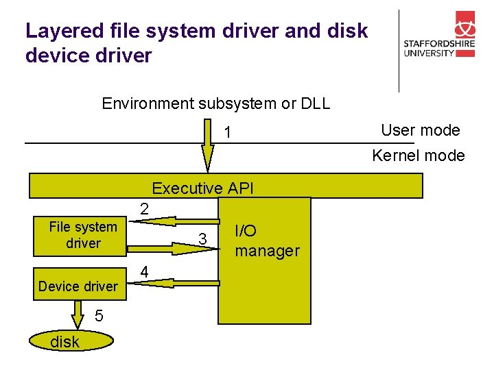 Layered file system driver and disk device driver Environment subsystem or DLL User mode