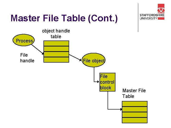 Master File Table (Cont. ) Process File handle object handle table File object File