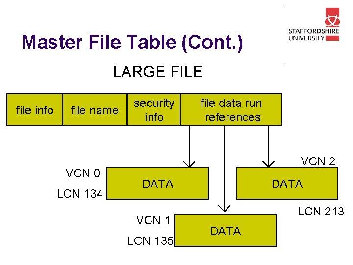 Master File Table (Cont. ) LARGE FILE file info file name VCN 0 LCN