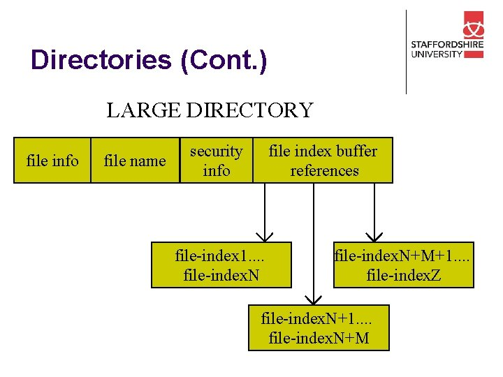 Directories (Cont. ) LARGE DIRECTORY file info file name security info file index buffer