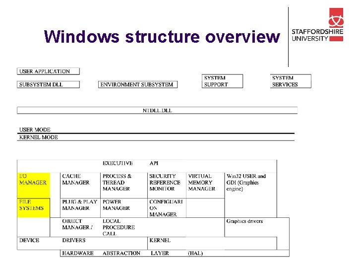 Windows structure overview