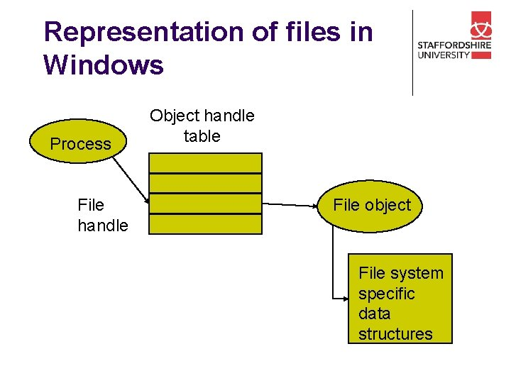 Representation of files in Windows Process File handle Object handle table File object File