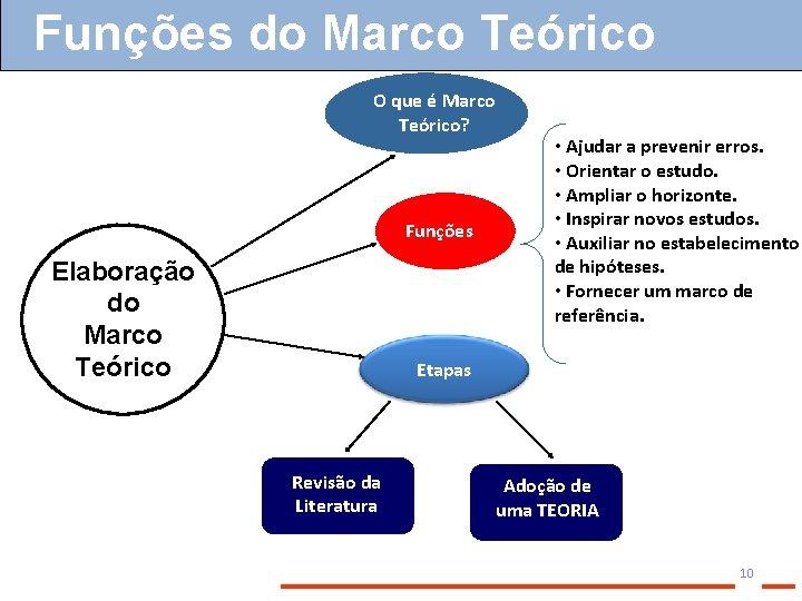 Funções do Marco Teórico O que é Marco Teórico? Funções Elaboração do Marco Teórico