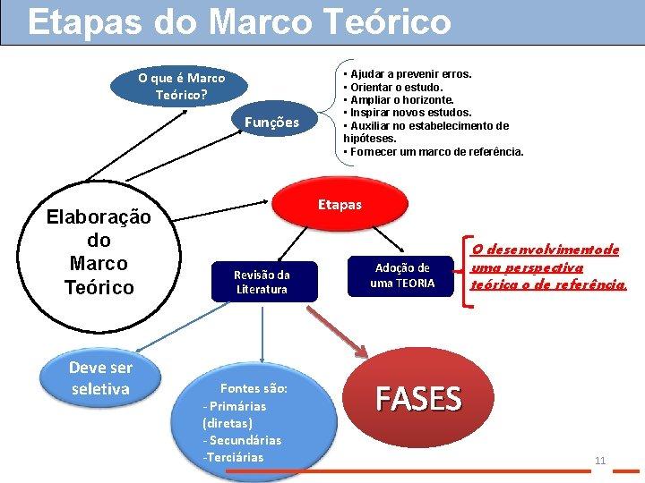 Etapas do Marco Teórico O que é Marco Teórico? Funções Elaboração do Marco Teórico