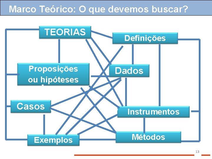 Marco Teórico: O que devemos buscar? TEORIAS Proposições ou hipóteses Casos Exemplos Definições Dados