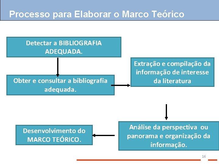 Processo para Elaborar o Marco Teórico Detectar a BIBLIOGRAFIA ADEQUADA. Obter e consultar a