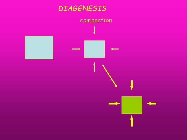 DIAGENESIS compaction