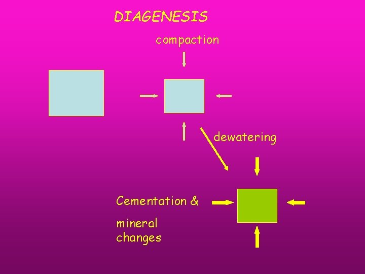 DIAGENESIS compaction dewatering Cementation & mineral changes