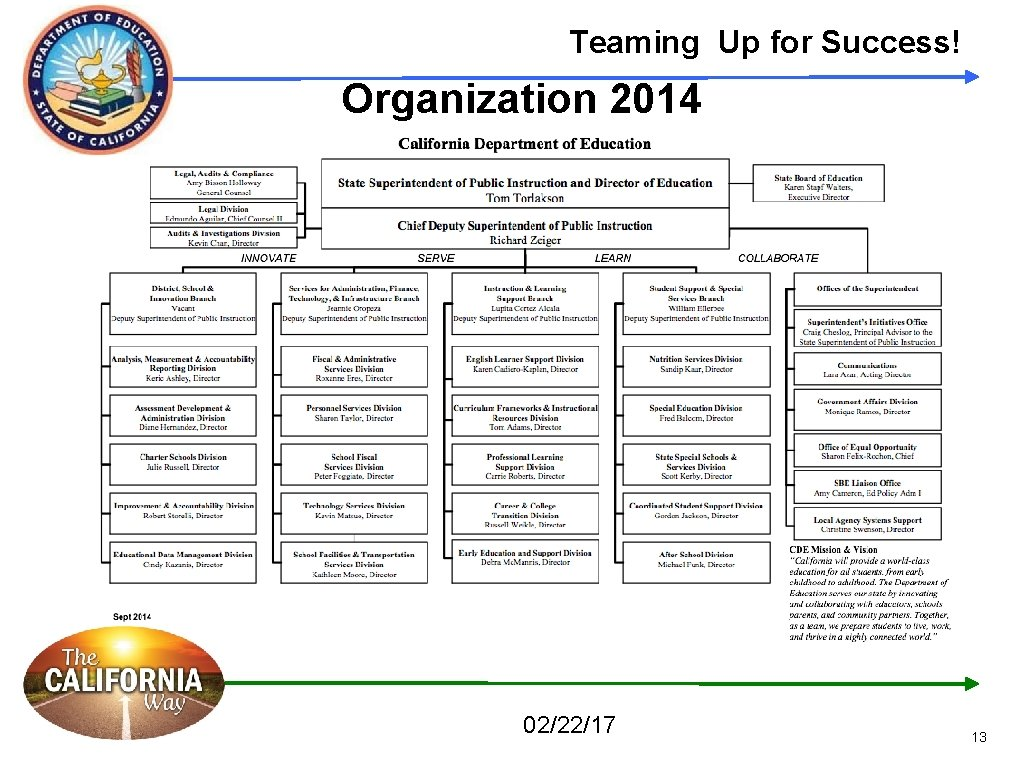 Teaming Up for Success! Organization 2014 02/22/17 13
