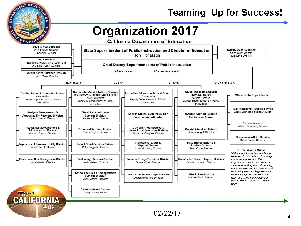 Teaming Up for Success! Organization 2017 02/22/17 14