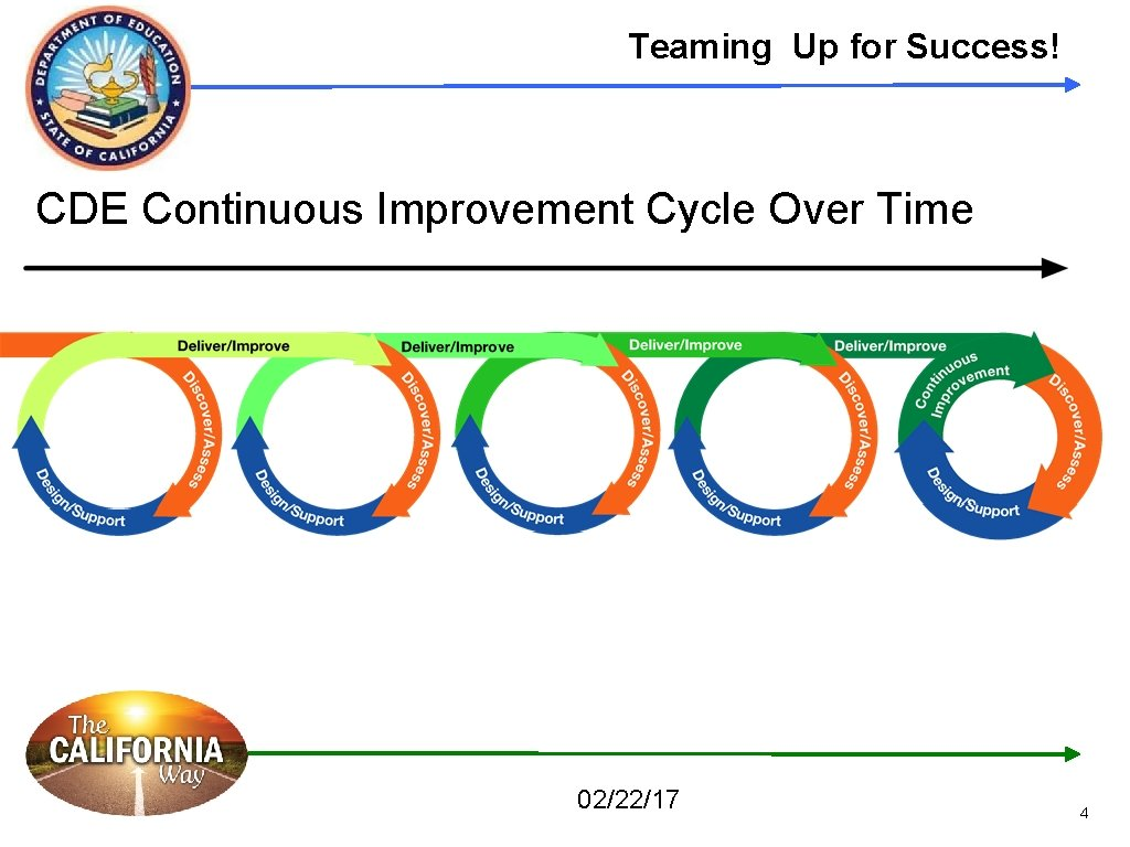 Teaming Up for Success! CDE Continuous Improvement Cycle Over Time 02/22/17 4