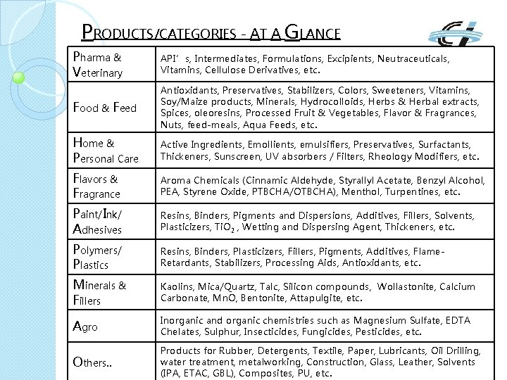 PRODUCTS/CATEGORIES - AT A GLANCE Pharma & Veterinary API's, Intermediates, Formulations, Excipients, Neutraceuticals, Vitamins,