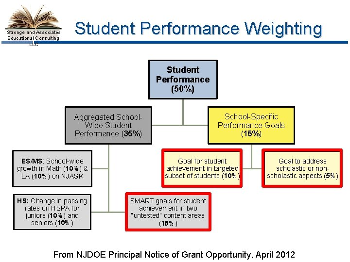 Stronge and Associates Educational Consulting, LLC Student Performance Weighting Student Performance (50%) School-Specific Performance