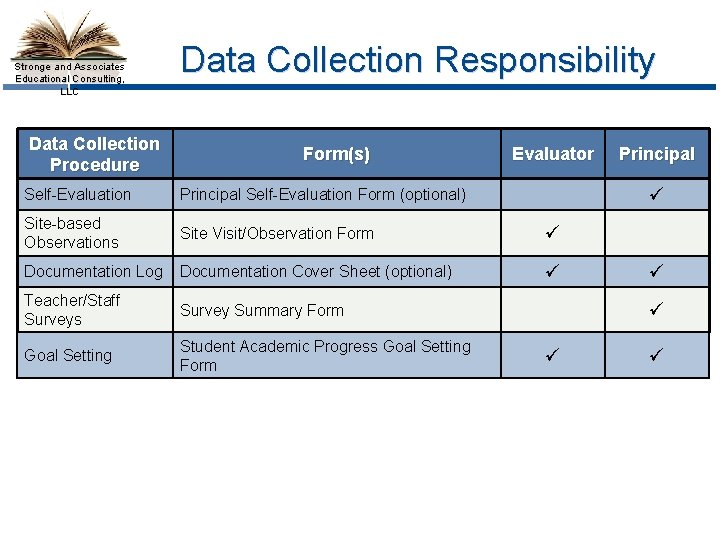 Stronge and Associates Educational Consulting, LLC Data Collection Procedure Data Collection Responsibility Form(s) Evaluator