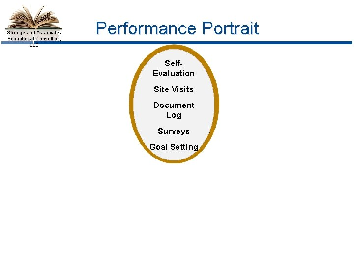 Stronge and Associates Educational Consulting, LLC Performance Portrait Self. Evaluation Site Visits Document Log