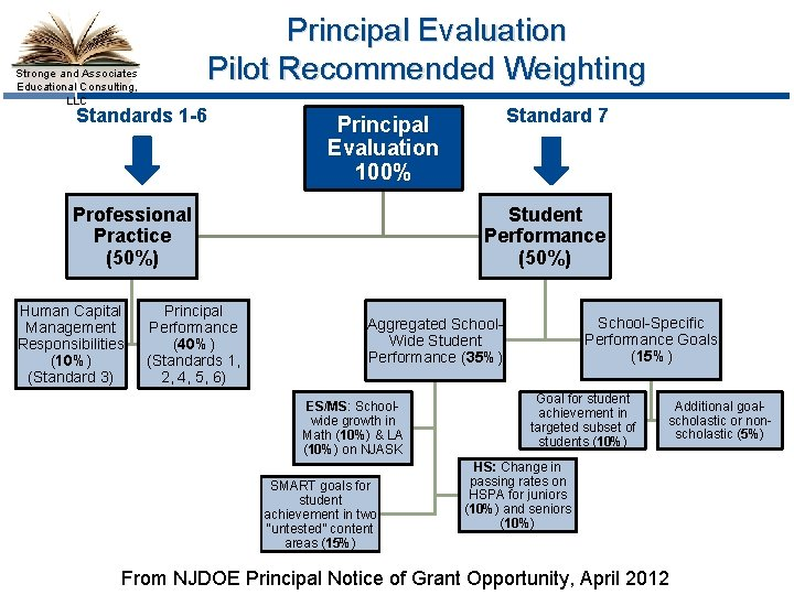 Principal Evaluation Pilot Recommended Weighting Stronge and Associates Educational Consulting, LLC Standards 1 -6