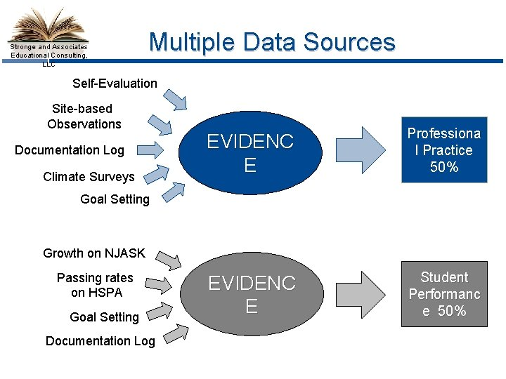 Stronge and Associates Educational Consulting, LLC Multiple Data Sources Self-Evaluation Site-based Observations Documentation Log