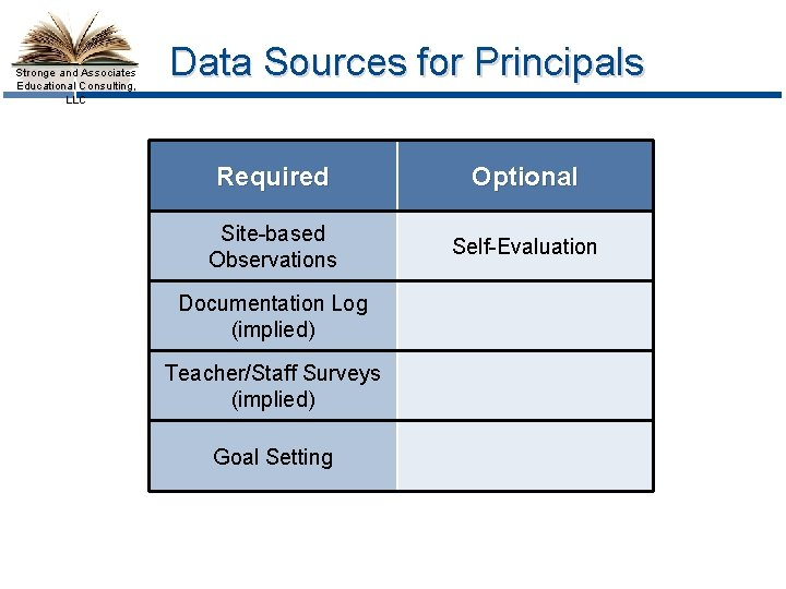 Stronge and Associates Educational Consulting, LLC Data Sources for Principals Required Optional Site-based Observations