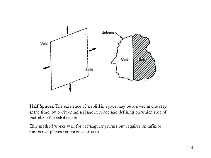 Half Spaces. The existence of a solid in space may be arrived at one