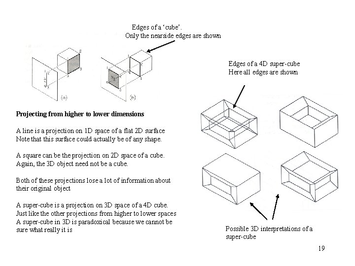 Edges of a 'cube'. Only the nearside edges are shown Edges of a 4