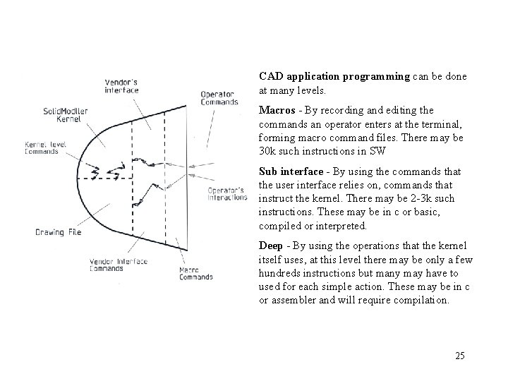 CAD application programming can be done at many levels. Macros - By recording and