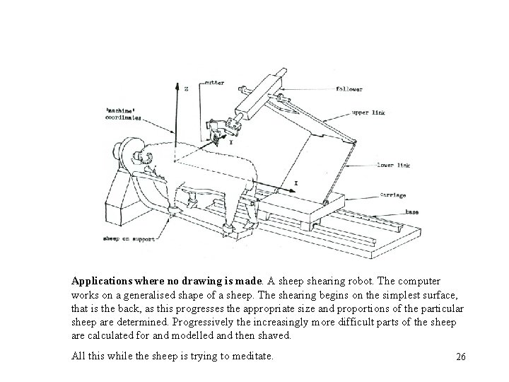 Applications where no drawing is made. A sheep shearing robot. The computer works on