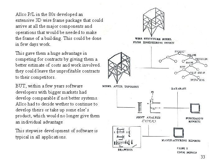 Allco P/L in the 80 s developed an extensive 3 D wire frame package