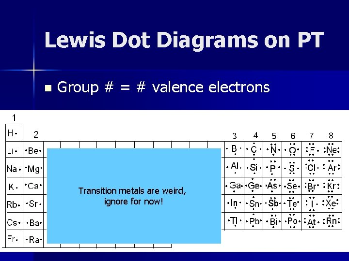 Lewis Dot Diagrams on PT n Group # = # valence electrons Transition metals