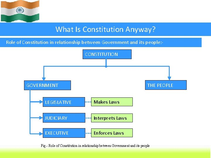 What Is Constitution Anyway? Role of Constitution in relationship between Government and its people: