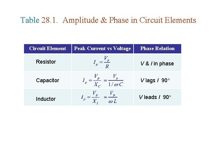 Table 28. 1. Amplitude & Phase in Circuit Elements Circuit Element Peak Current vs
