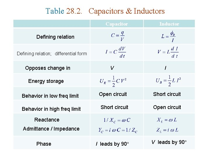 Table 28. 2. Capacitors & Inductors Capacitor Inductor Defining relation; differential form Opposes change
