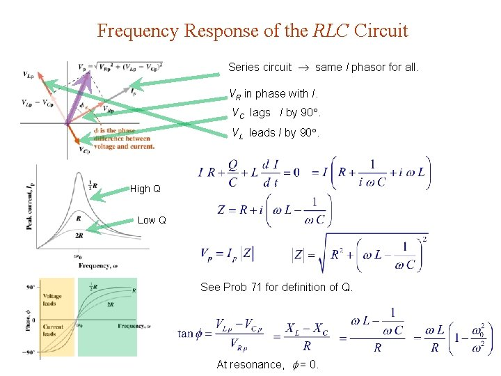 Frequency Response of the RLC Circuit Series circuit same I phasor for all. VR