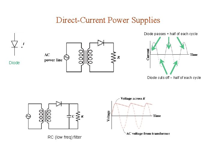 Direct-Current Power Supplies Diode passes + half of each cycle Diode cuts off half