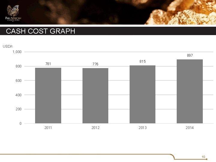 CASH COST GRAPH USD/t 1, 000 897 781 776 2011 2012 815 600 400