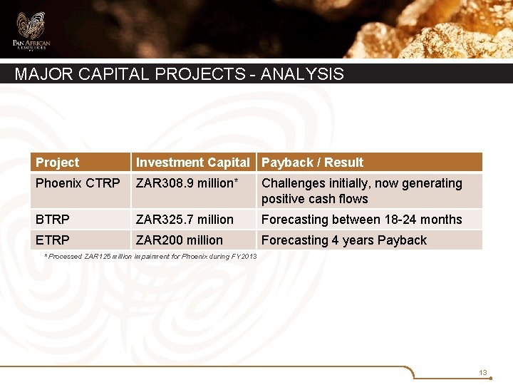 MAJOR CAPITAL PROJECTS - ANALYSIS Project Investment Capital Payback / Result Phoenix CTRP ZAR