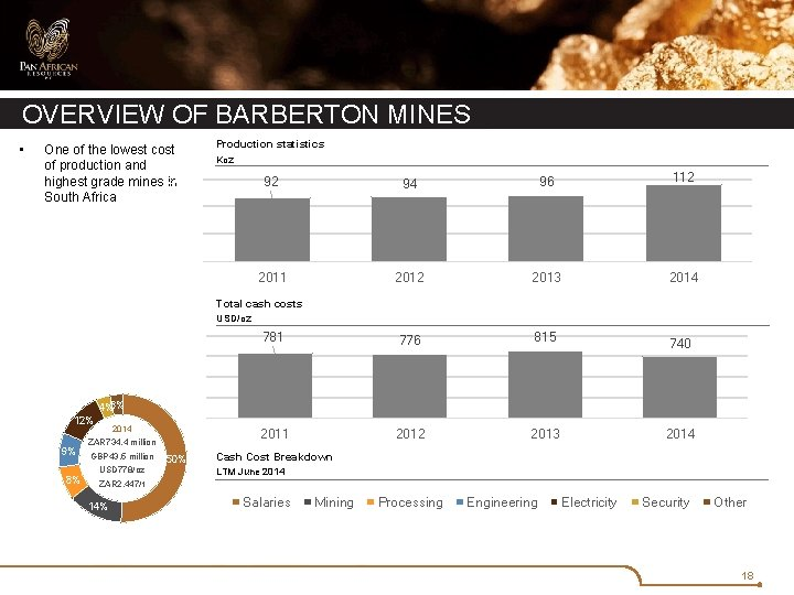 OVERVIEW OF BARBERTON MINES • One of the lowest cost of production and 120.