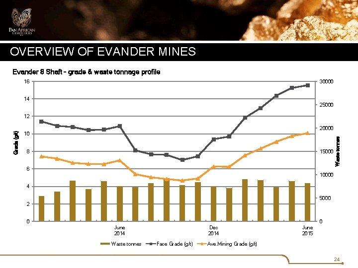 OVERVIEW OF EVANDER MINES Evander 8 Shaft - grade & waste tonnage profile 16
