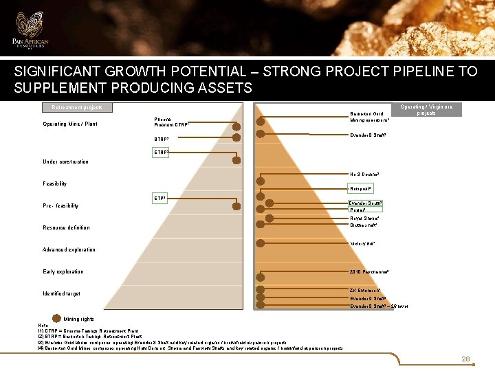 SIGNIFICANT GROWTH POTENTIAL – STRONG PROJECT PIPELINE TO SUPPLEMENT PRODUCING ASSETS Retreatment projects Operating