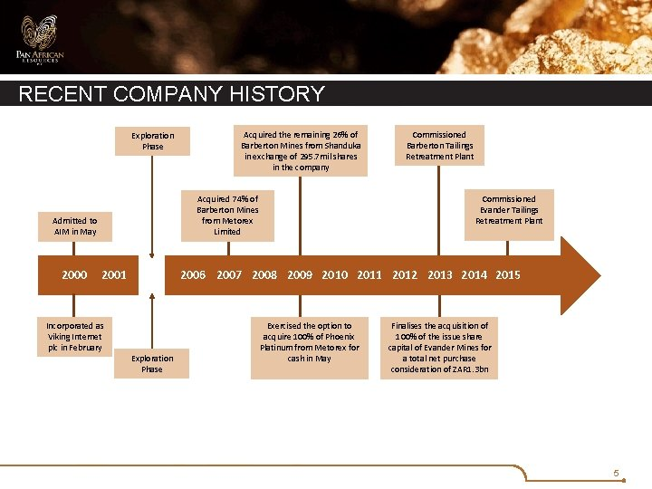 RECENT COMPANY HISTORY Exploration Phase 2001 Incorporated as Viking Internet plc in February Commissioned