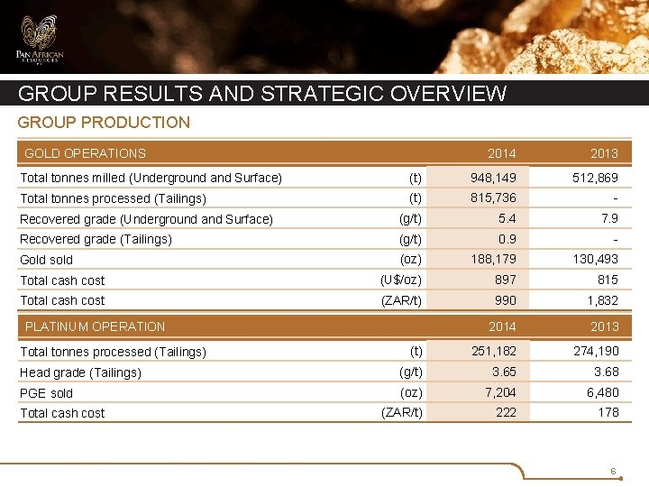 GROUP RESULTS AND STRATEGIC OVERVIEW GROUP PRODUCTION GOLD OPERATIONS 2014 2013 Total tonnes milled