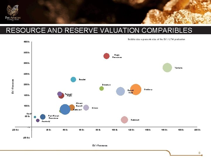 RESOURCE AND RESERVE VALUATION COMPARIBLES Bubble size represents size of the EV / LTM